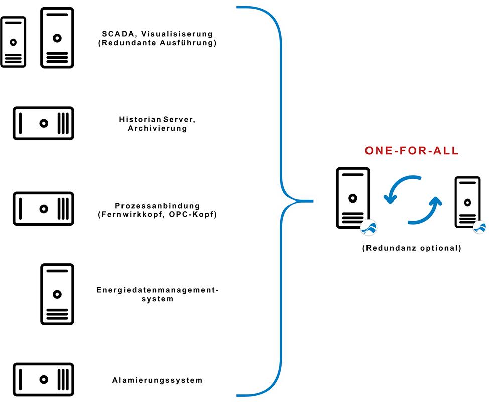 Grafik mit Gegenüberstellung von FlowChief und einer aufgeblähte Systemlandschaft