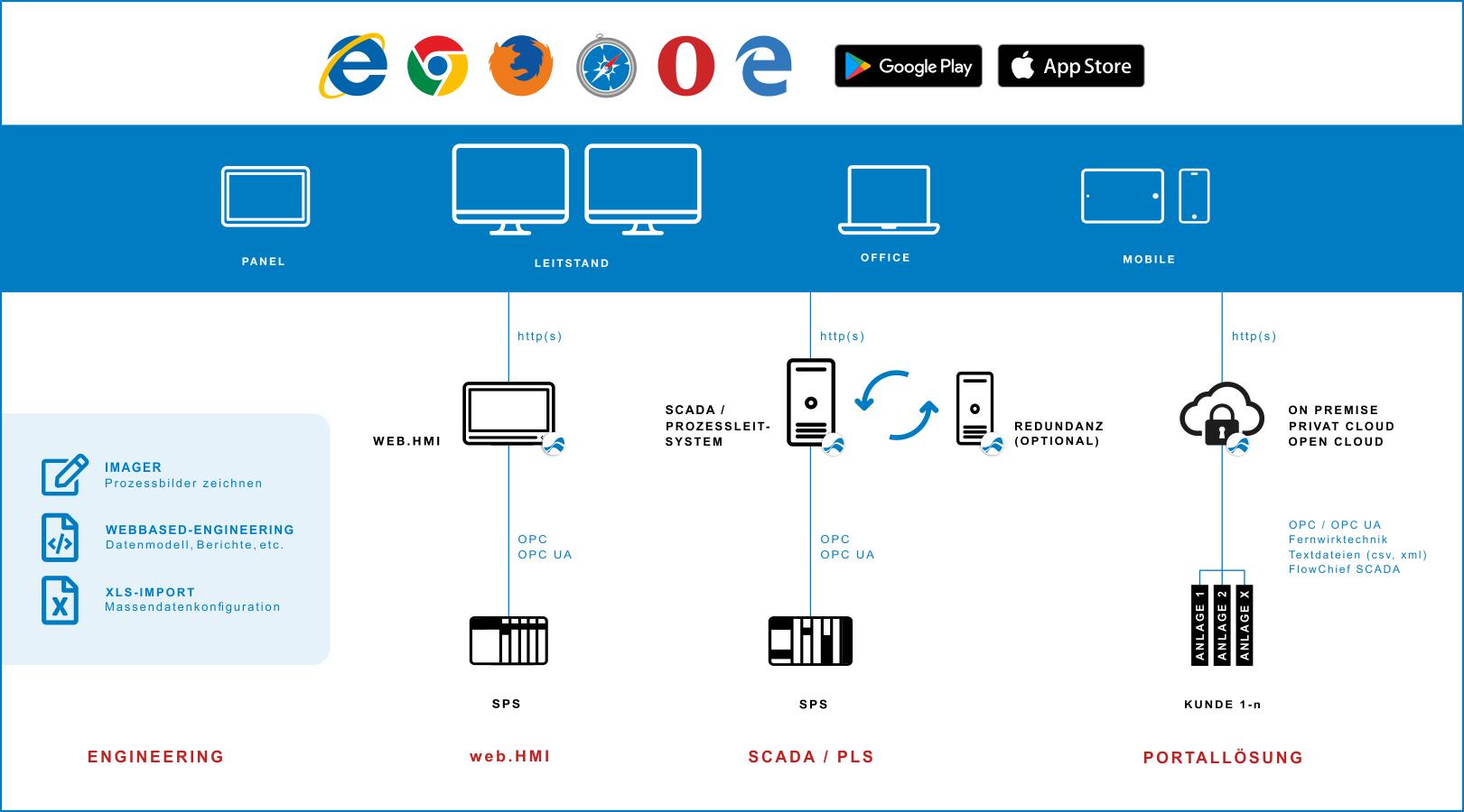 Systemkonfiguration Schemata