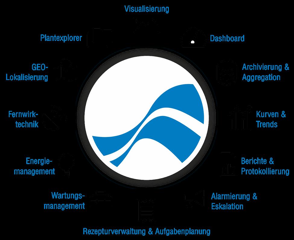 FlowChief Logo mit im kreis angeordneten 12 Modul Icons