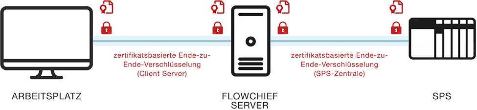 Grafik mit Server Monitor und SPS