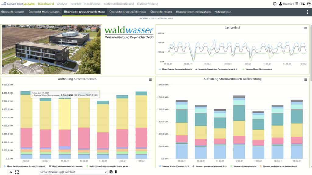 Screenschot Dashboard Wasserwerk